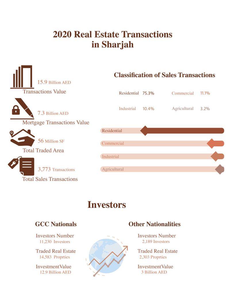 Sharjah-2020-real-estate-transactions