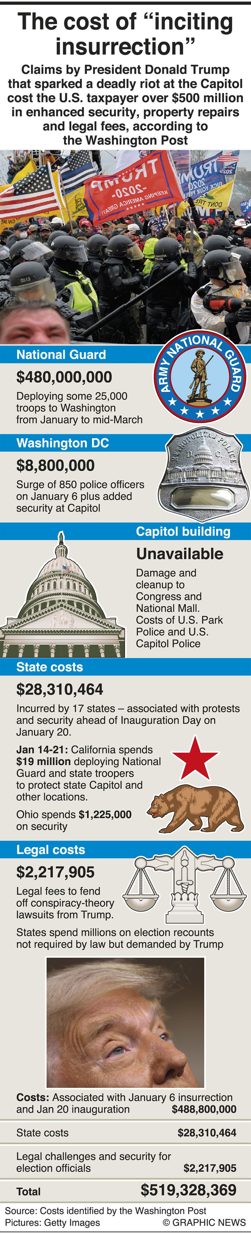 The cost of 'inciting insurrection' at the US Capitol