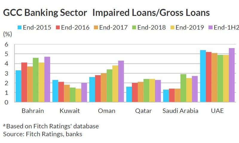 GCC loan impairments