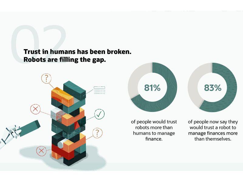 Robots vs Humans (Oracle)