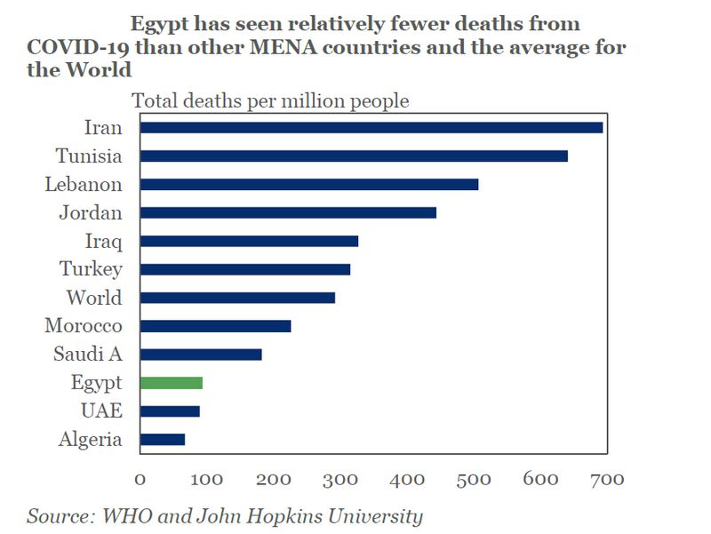 Egypt COVID deaths