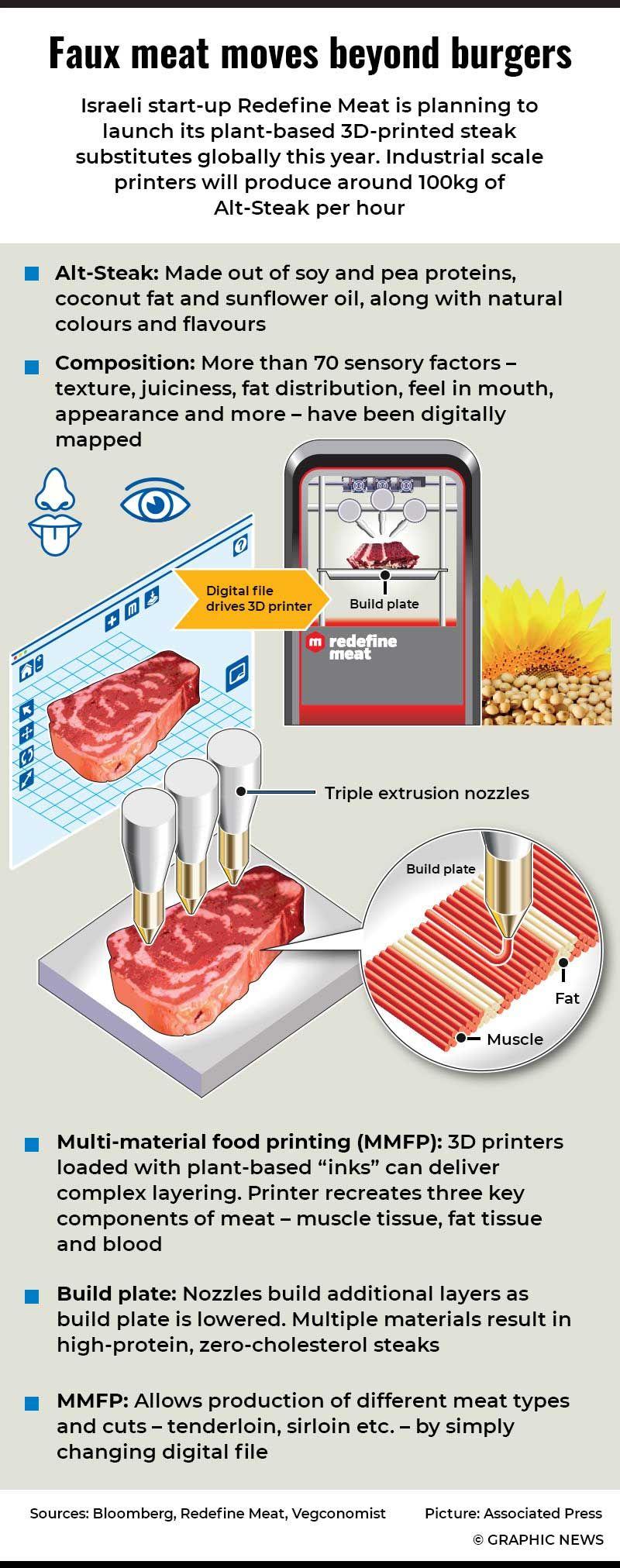 20210217 fake meat