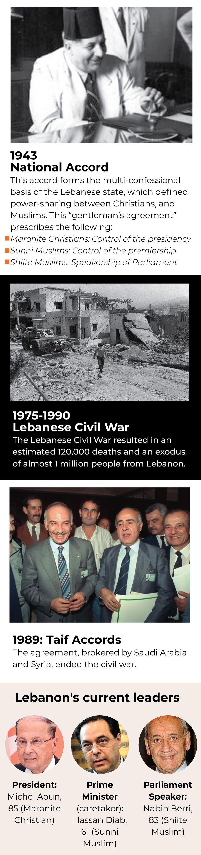 Lebanon Maronites Muslim Sunni Shia