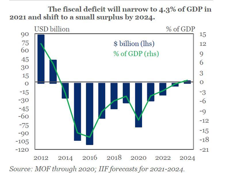 Saudi deficits