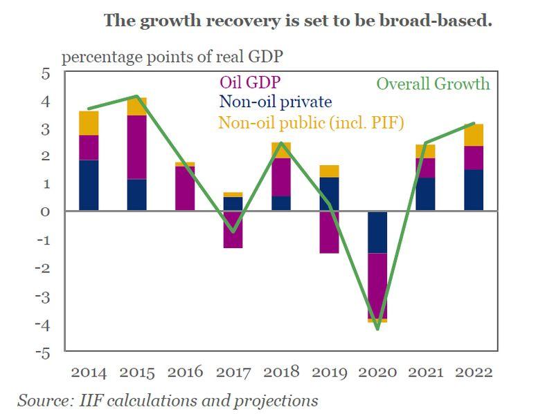 Saudi recovery