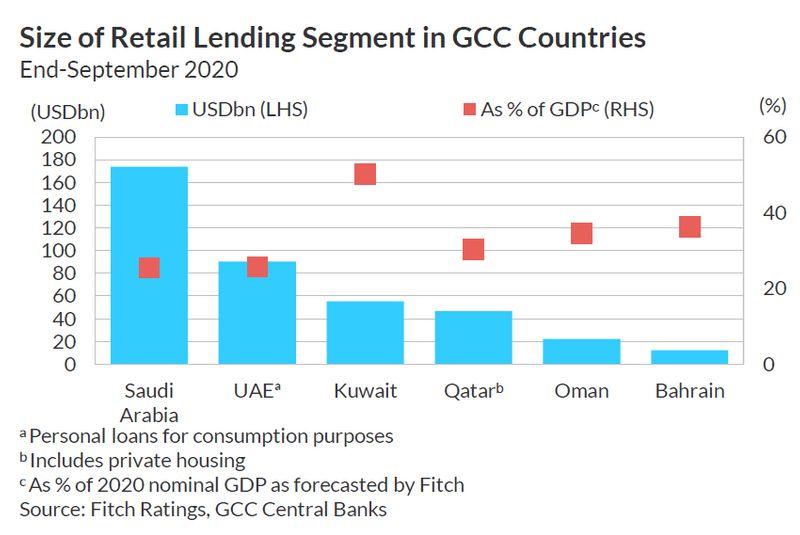GCC retail lending