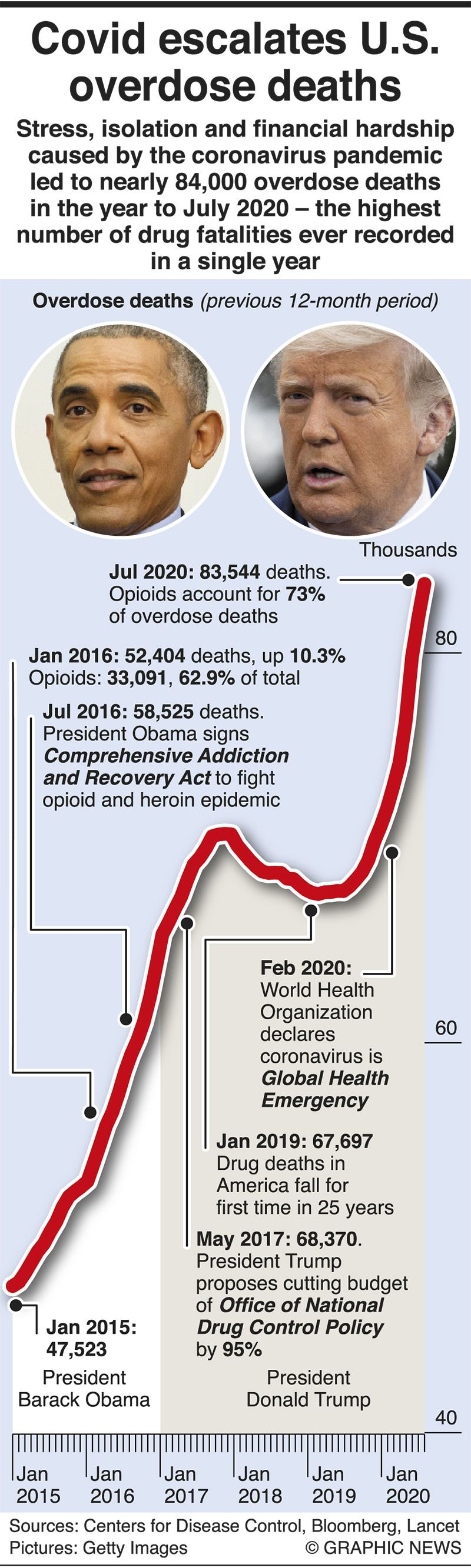 Infographic: Pandemic escalates overdose deaths in US