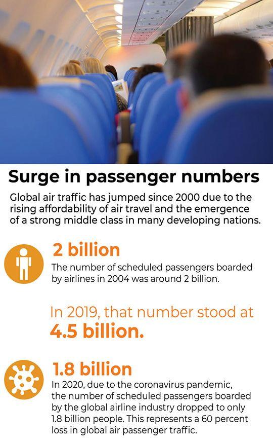 Surge in passengers