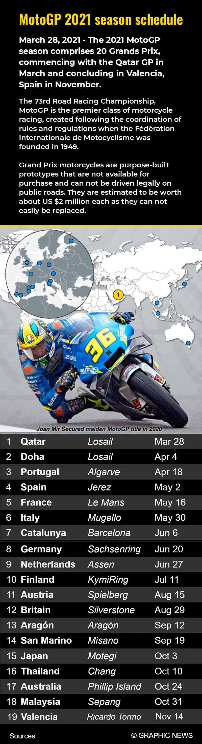 20210223 motogp infographic