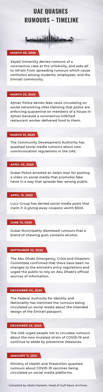 UAE quashes rumours a timeline