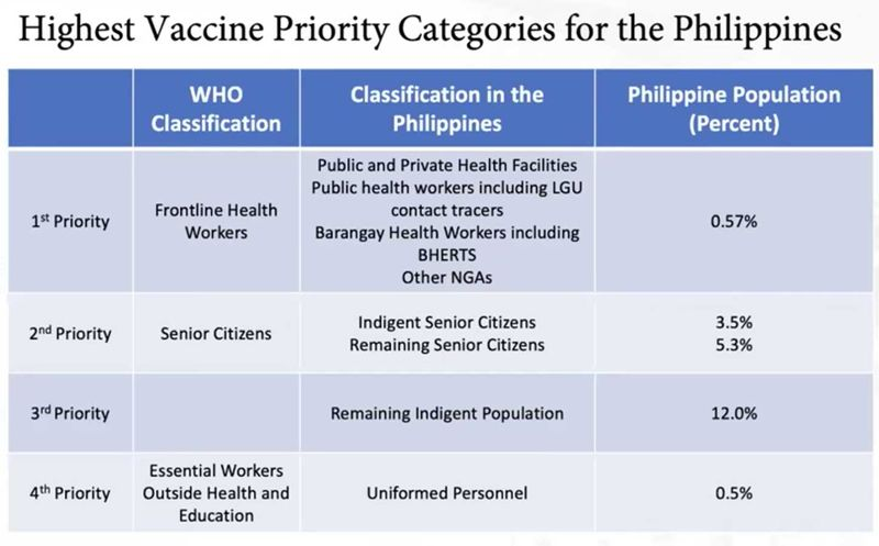 VAccine priorities
