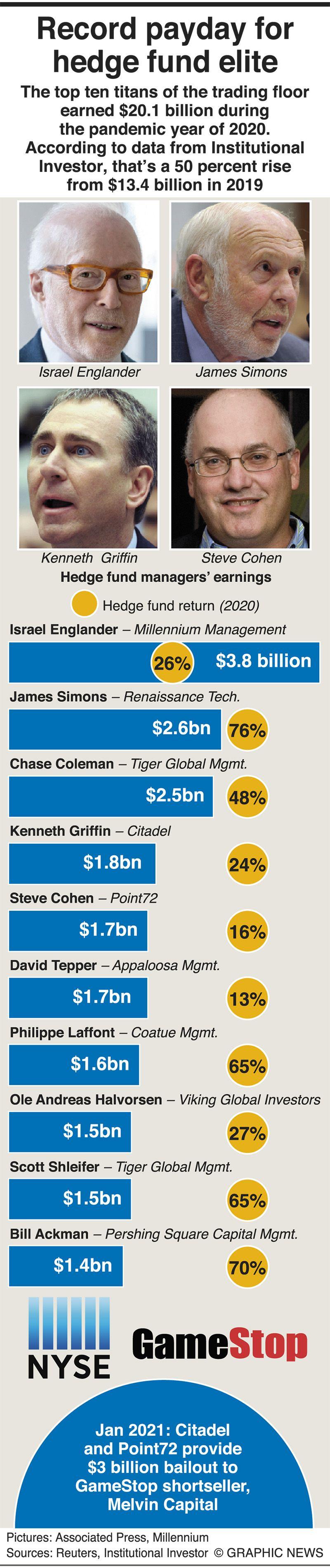 Hedge fund elite earn $20.1 billion