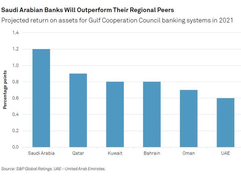 Saudi bank profits