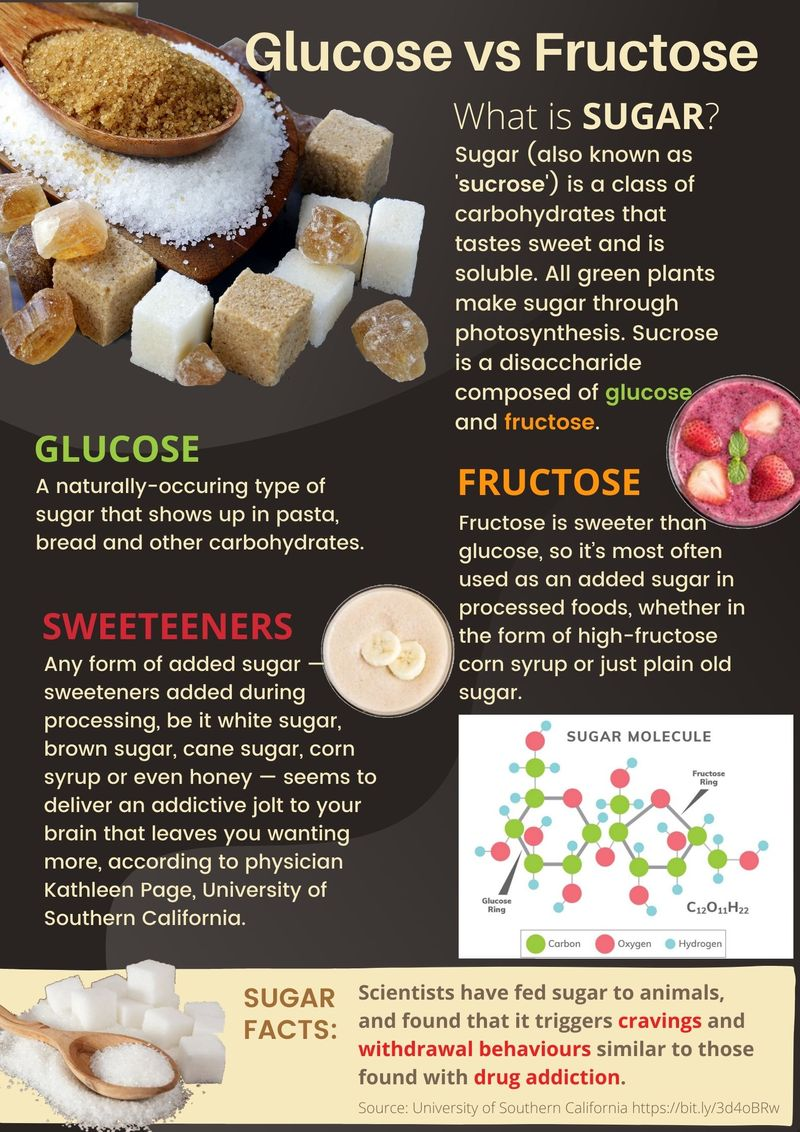 Glucose vs Fructose