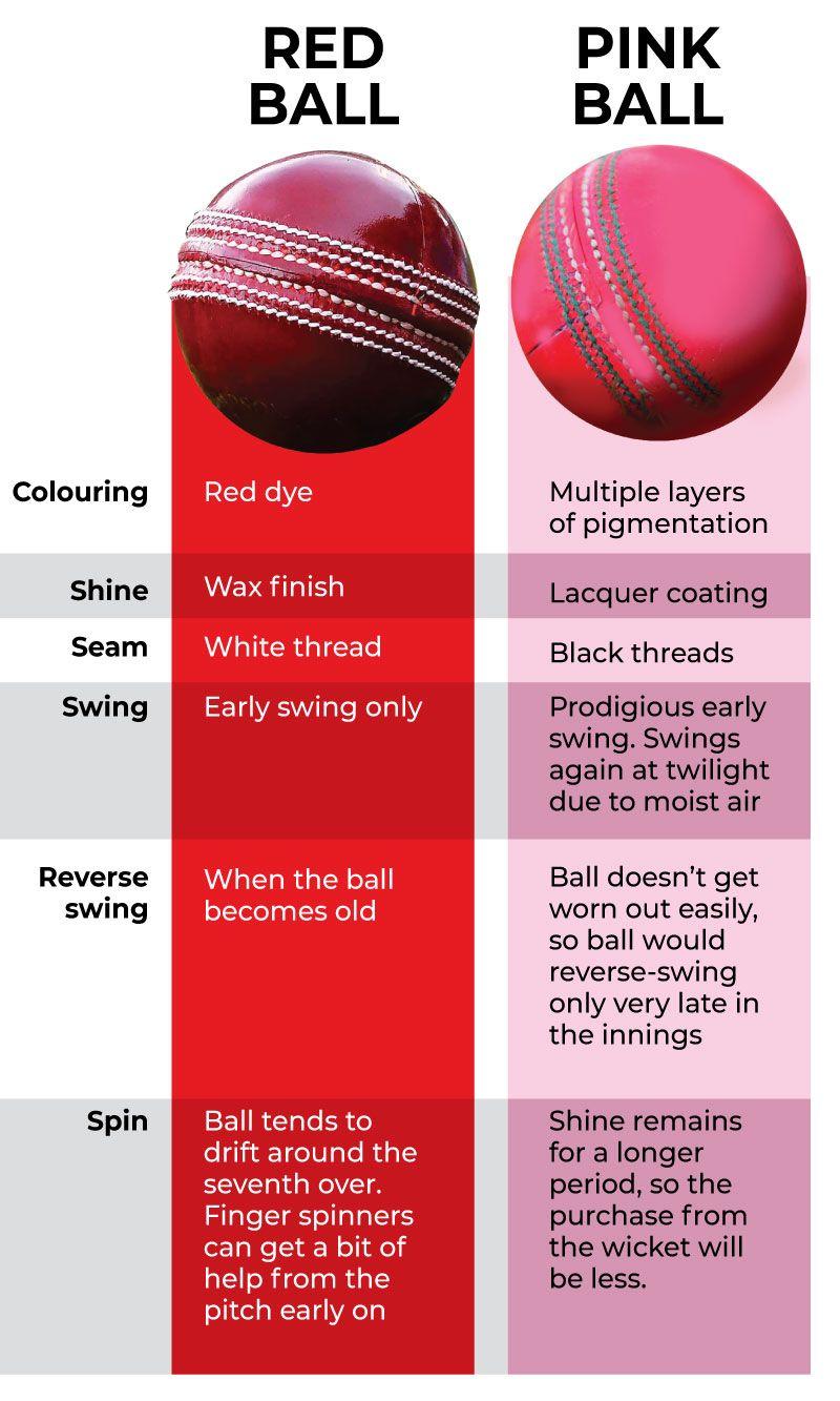 Red Pink cricket balls