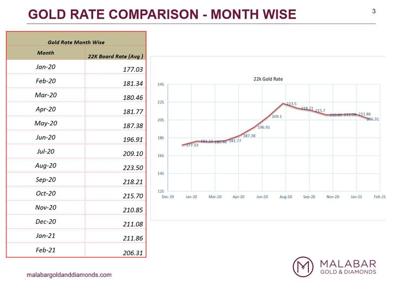 Dubai Gold Rate