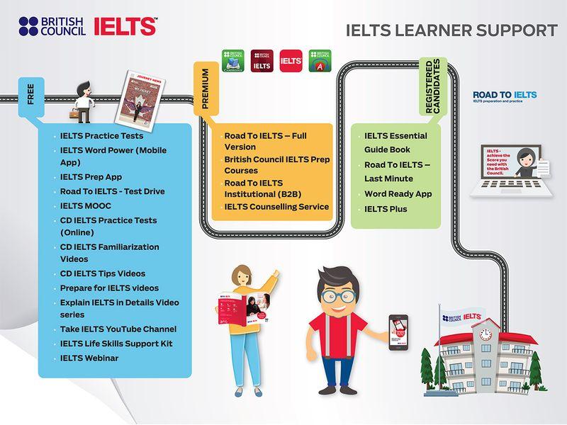 Lead IELTS