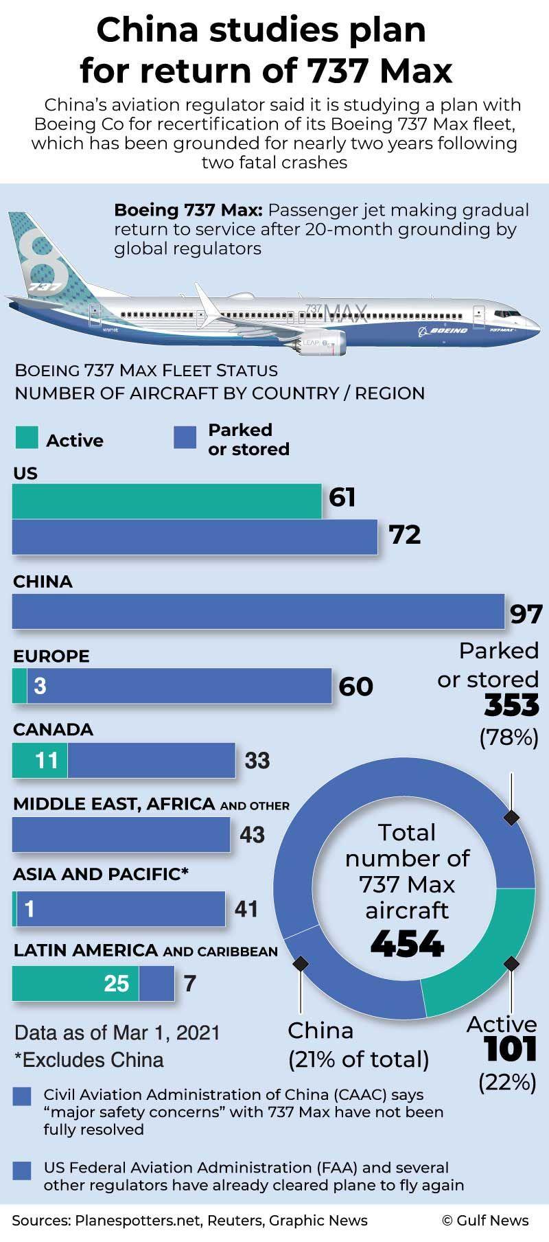 20210302 Boeing 737 Max