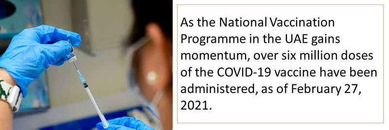 As the National Vaccination Programme in the UAE gains momentum, over six million doses of the COVID-19 vaccine have been administered, as of February 27, 2021.
