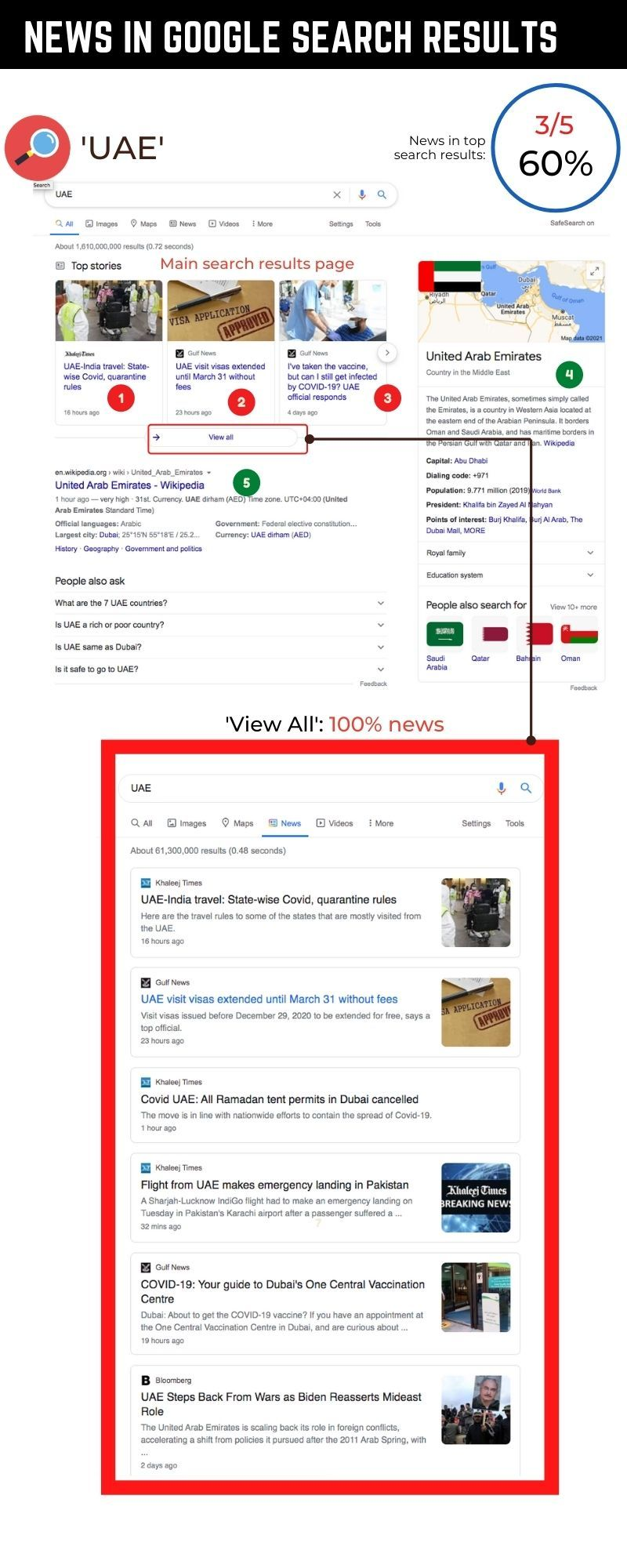 UAE google