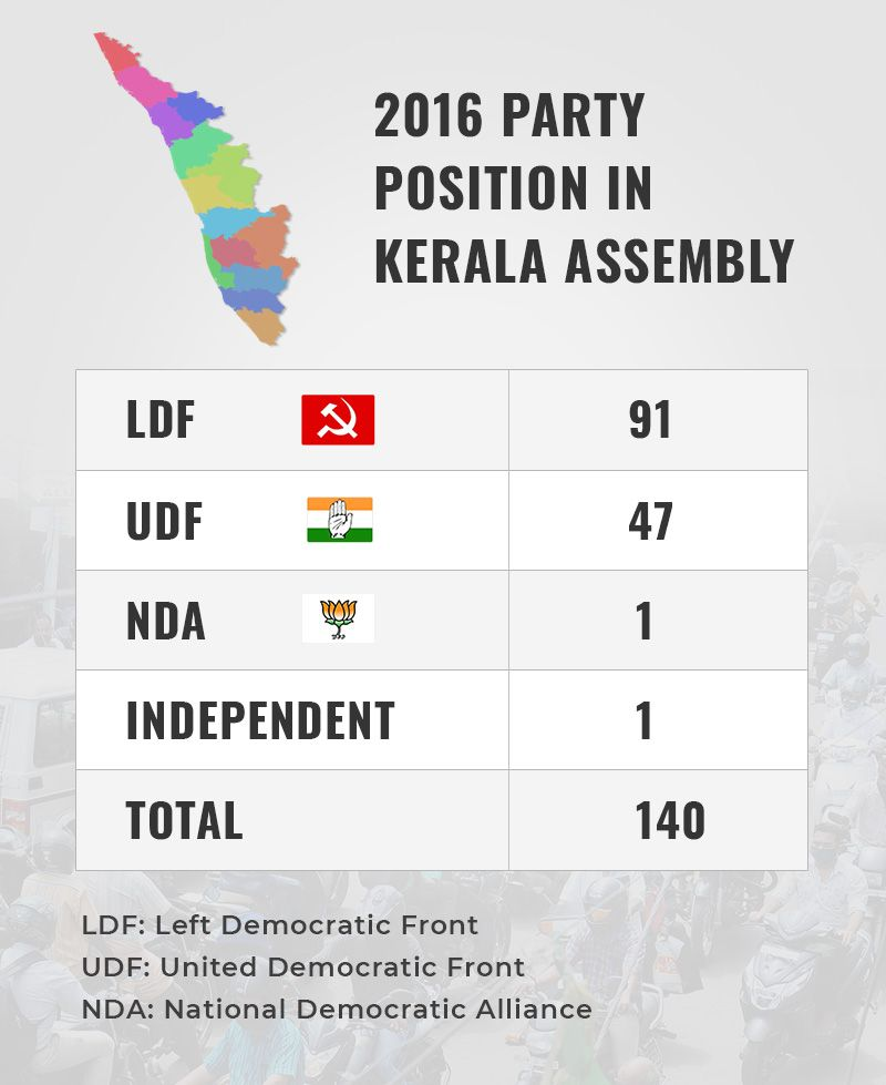 Kerala graphic party position 2016 election