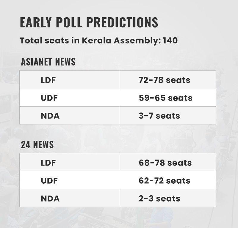 Kerala graphic poll predictions
