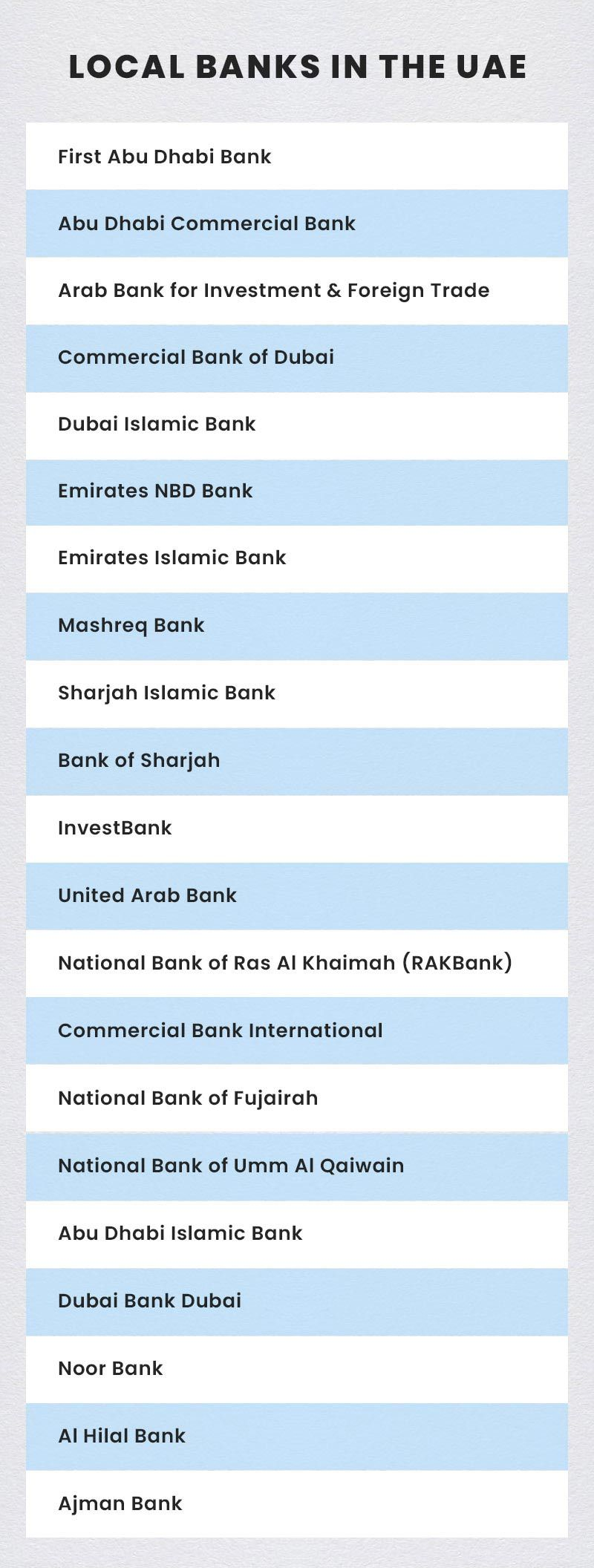 Local Banks UAE