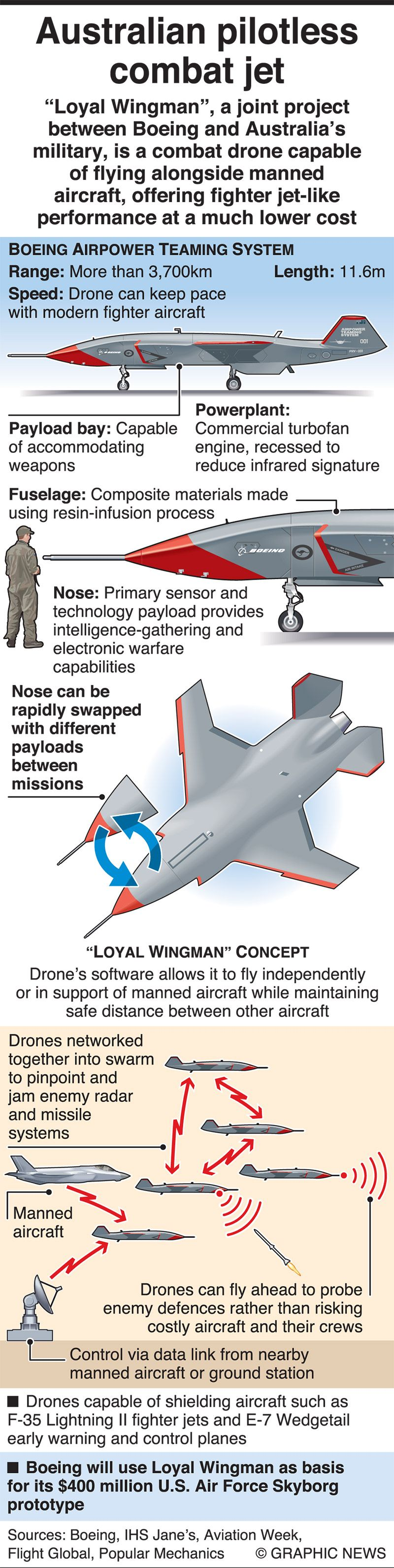 All about Boeing 'Loyal Wingman' drone
