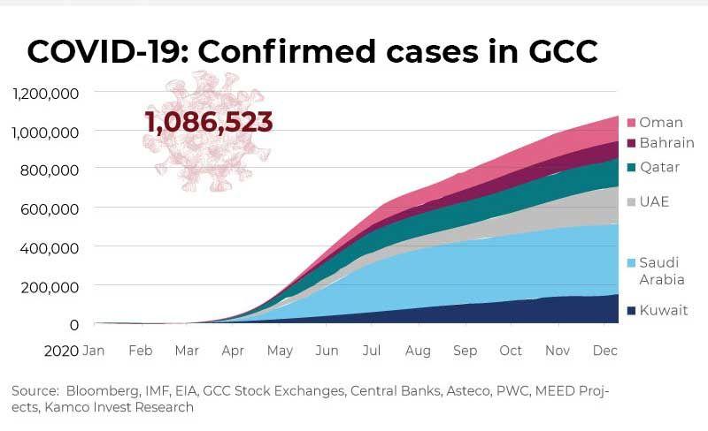 GCC Covid stats