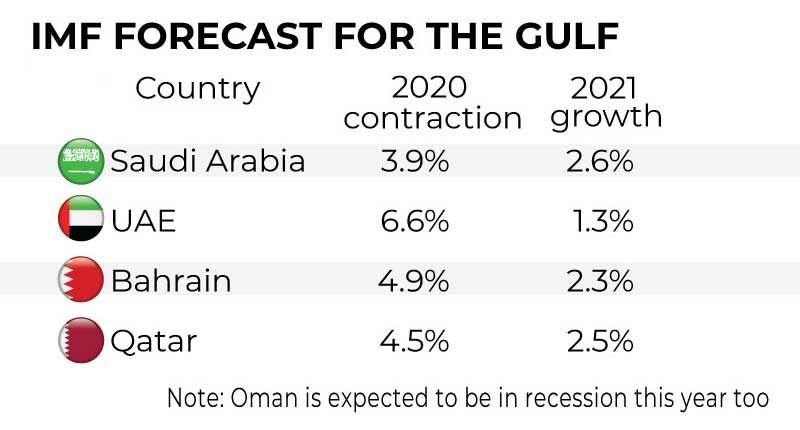 GCC economy table