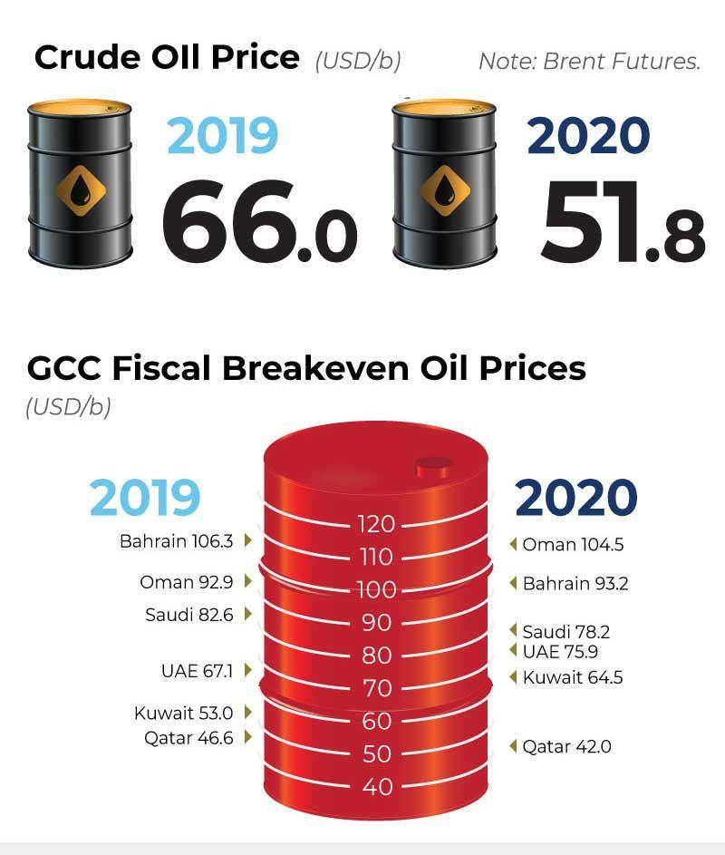 GCC oil stats