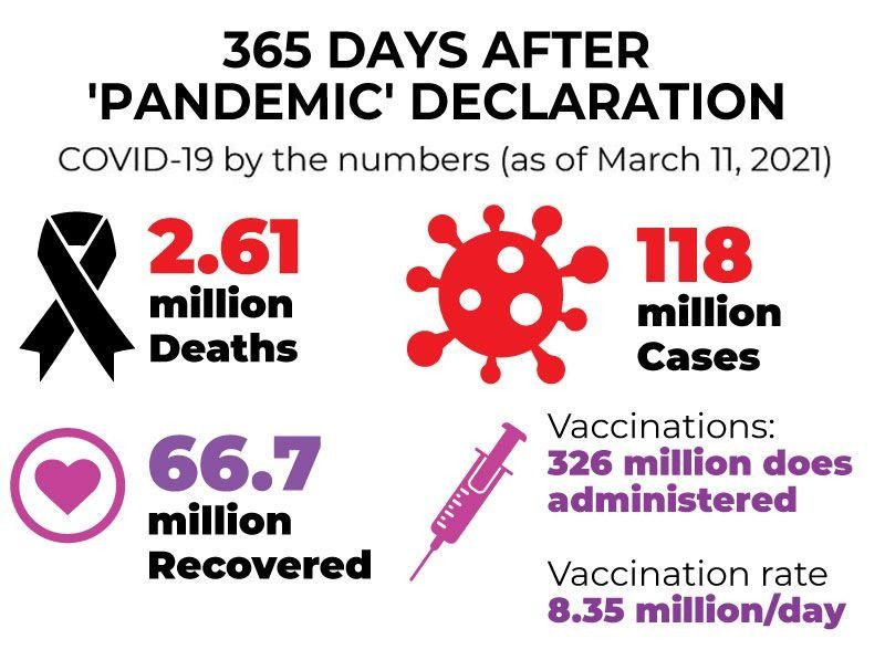 365 days of pandemic covid 19