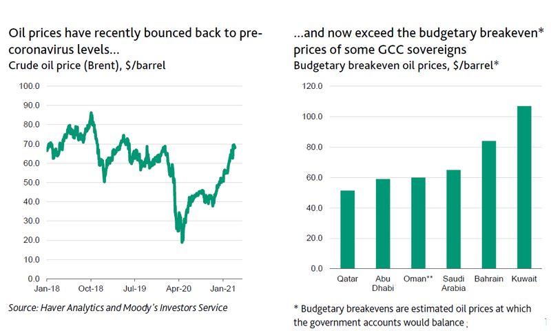 Oil price impact