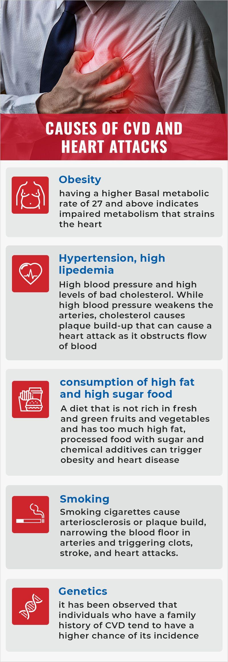 CVD and heart attacks