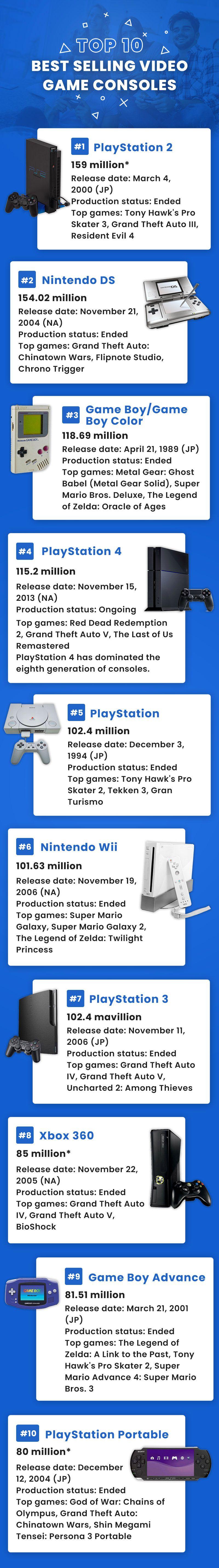 Games top consoles