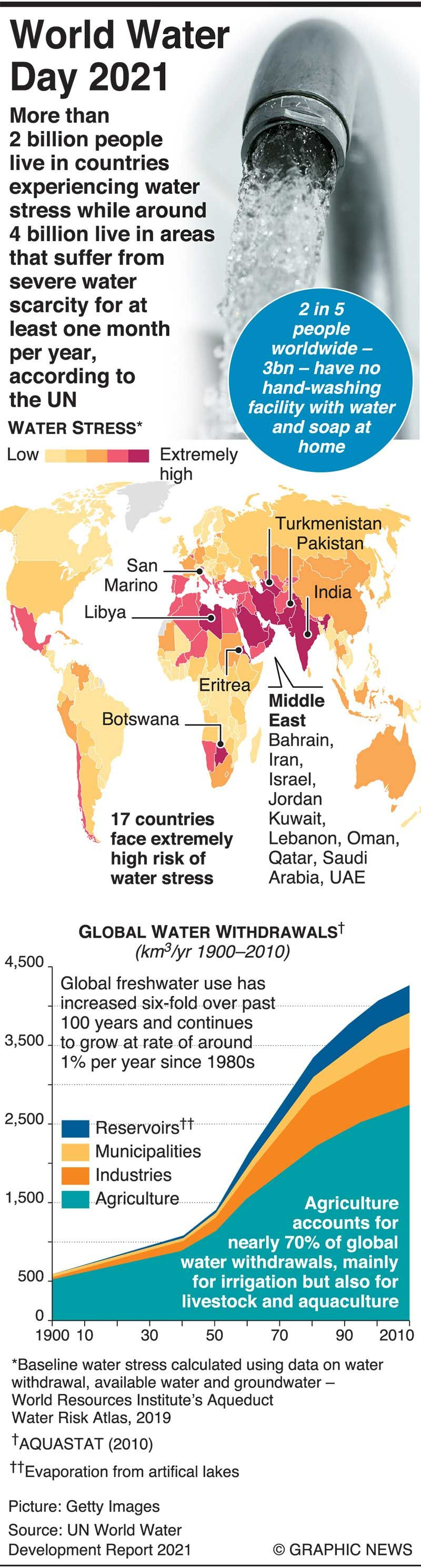 20210324 importance of water