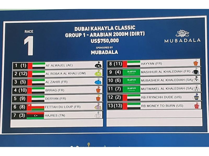 The draw was made for the 2021 edition of the Dubai World Cup night on Wednesday, with post positions for all nine races decided for the 25th anniversary running of the event. Race 1, 3.45pm, Dubai Kahayla Classic (G1, Purebreds), Dirt, 1m2f, 13 runners