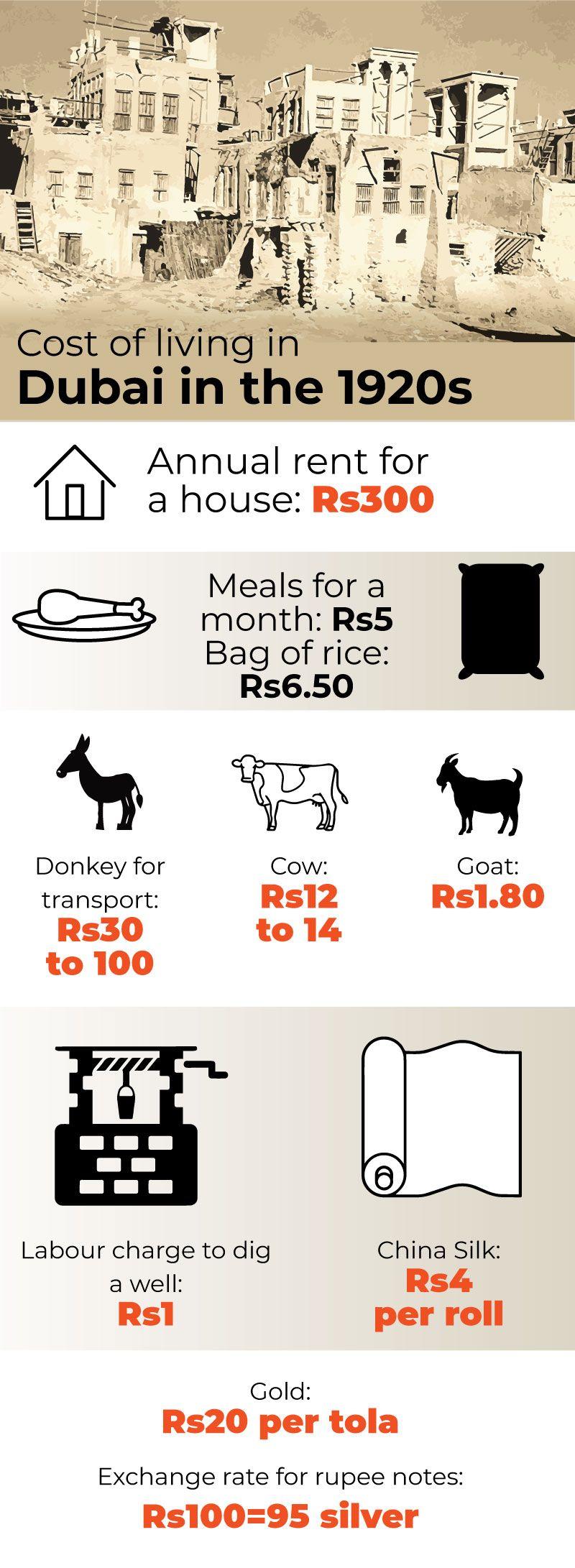 BHatia Cost of LIving