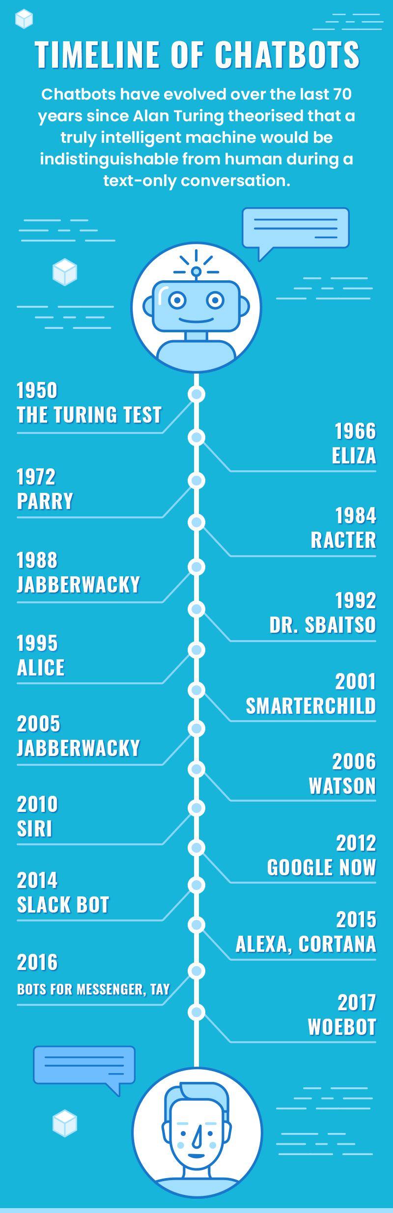 Timeline of Chatbots