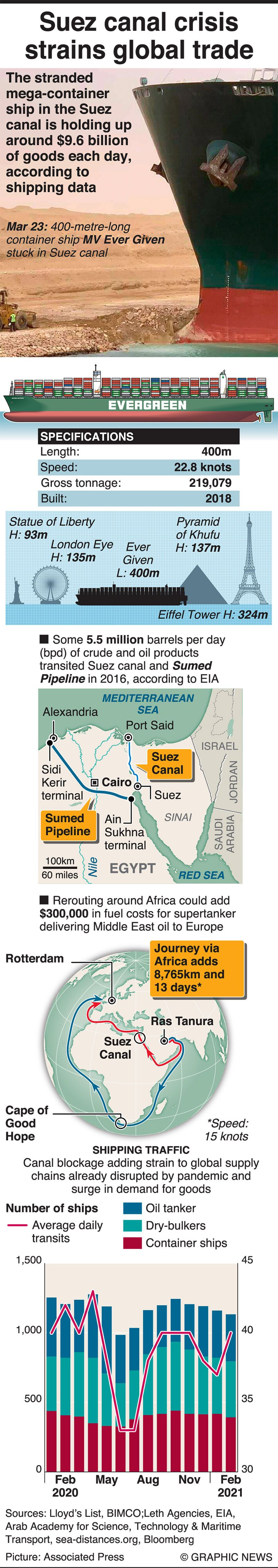 Ever Given Suez Canal graphic