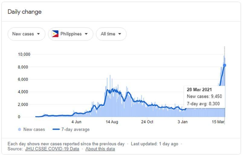 Philippines COVID-19 cases