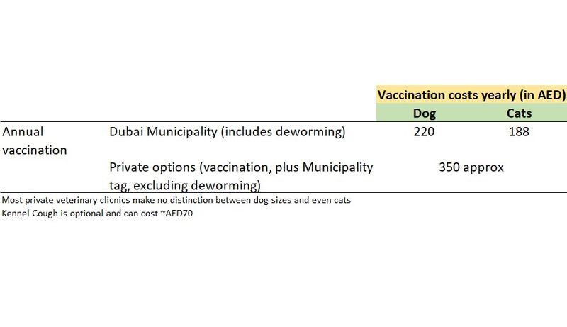Vaccination pet