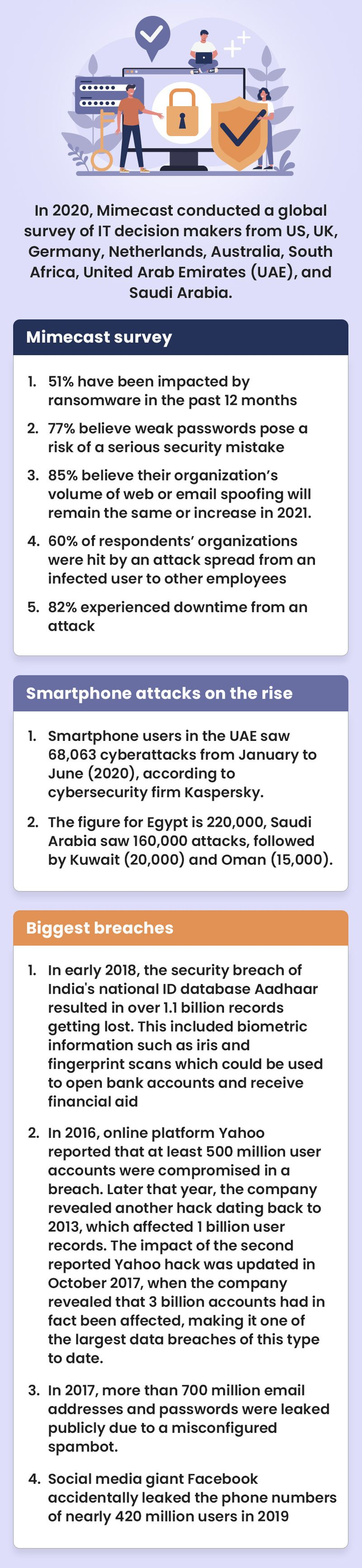 Cyber threats and security