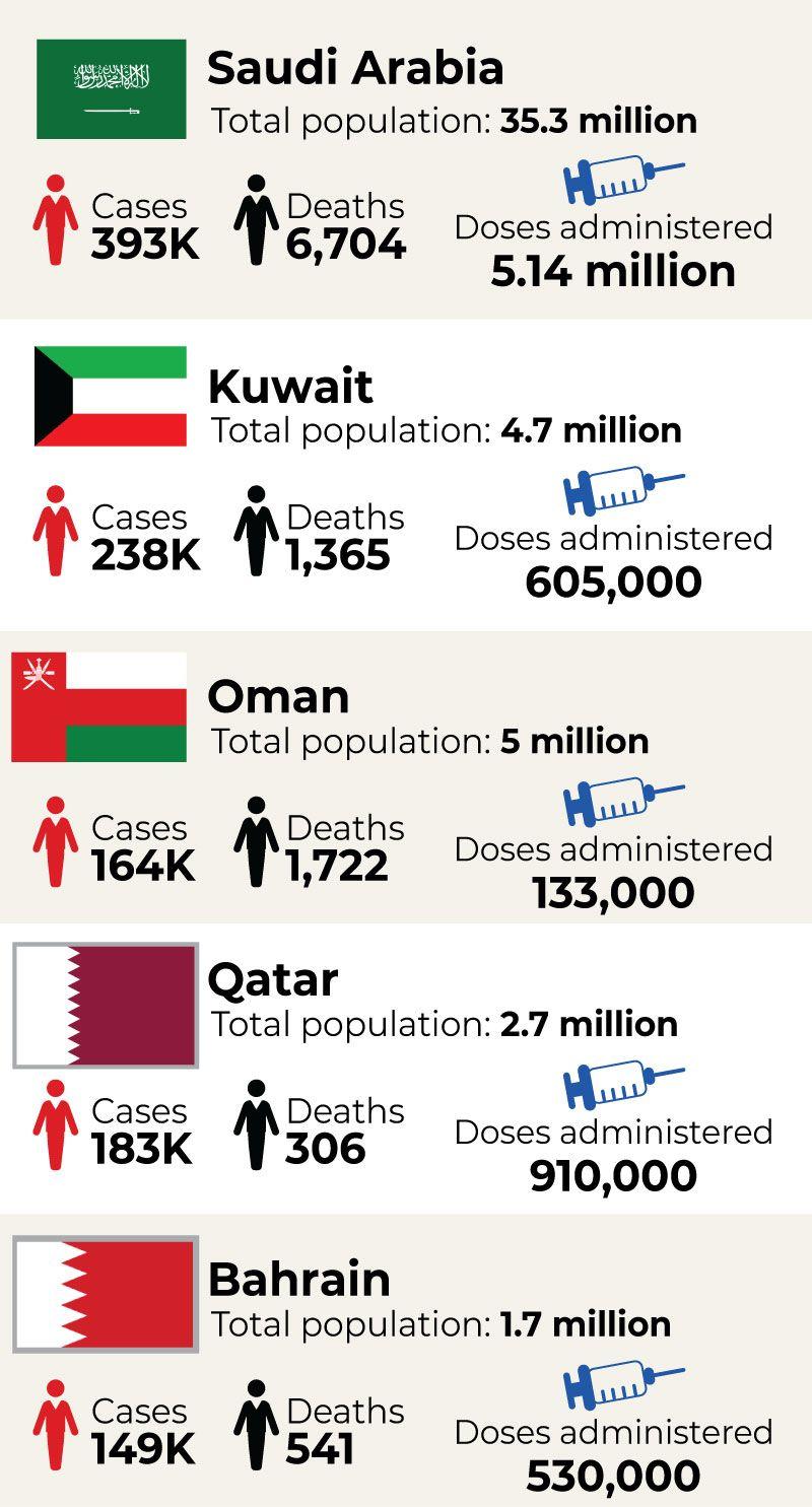 GCC Covid and vaccine