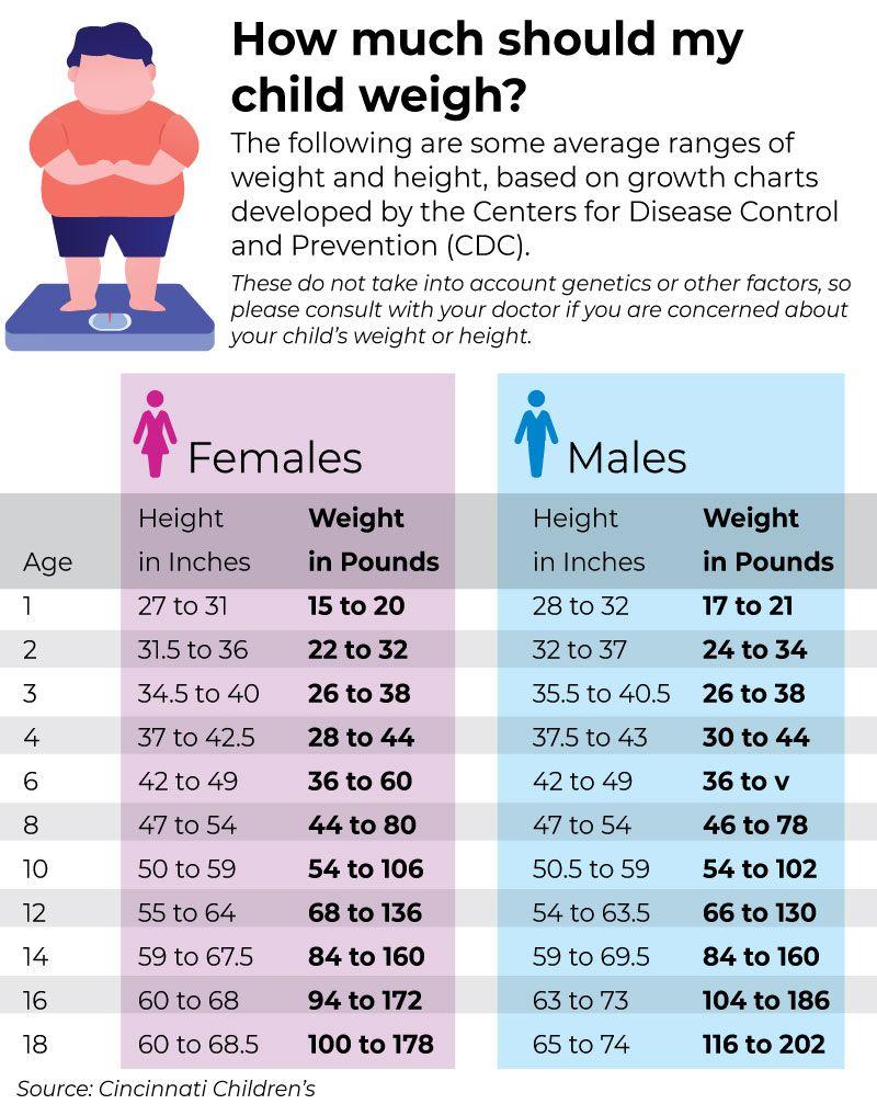 Kid pandemic weight gain