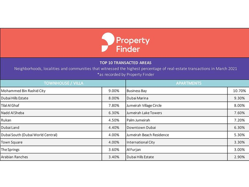 Property-Finder-Chart-1