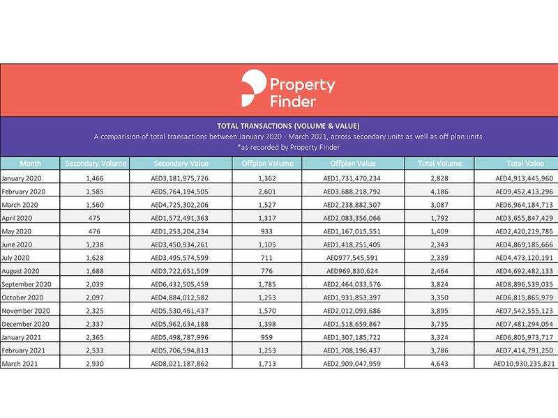 Property-Finder-Chart-2