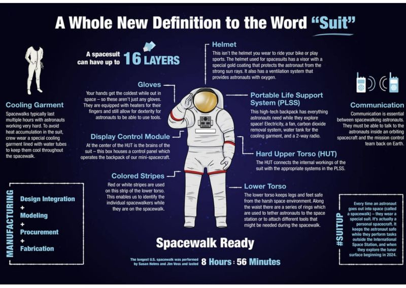 Women in Space suit