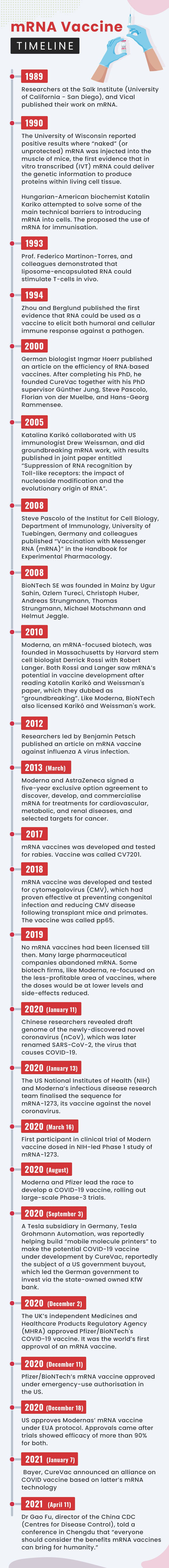 mRNA Vaccine Timeline