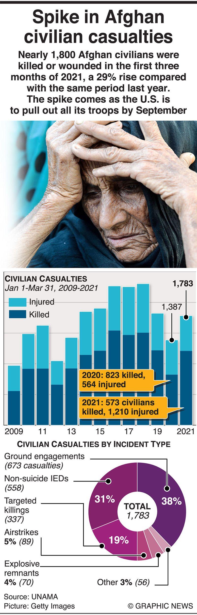 Spike in Afghan civilian casualties